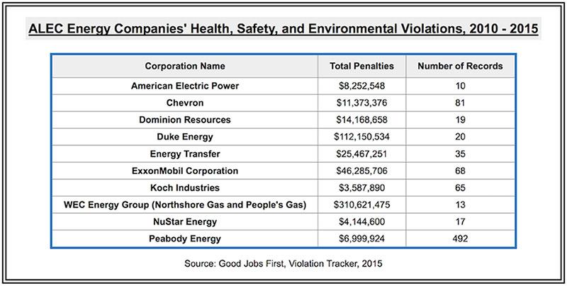 ALEC Companies' Energy Violations (2010 - 2015)