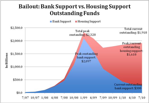 Bailout: Bank Support vs. Housing Support Outstanding Funds