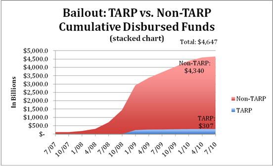 Bailout: TARP vs. Non-TARP Cumulative Disbursed Funds (stacked chart)