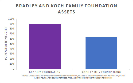 Bradley and Koch Family Foundation Assets