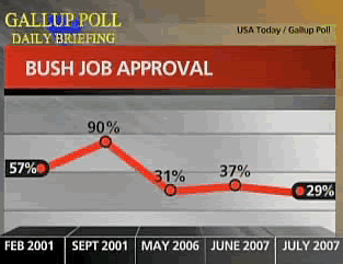 Bush job approval Gallup poll