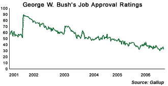 George W. Bush's job approval ratings