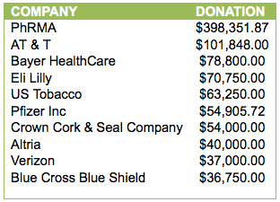 Top 10 corporate donors to the ALEC scholarship fund for the years data is available