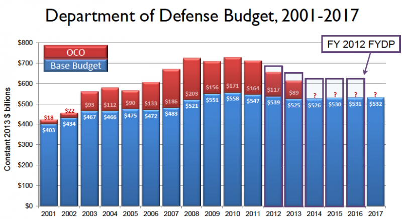CSIS Department of Defense budget projection