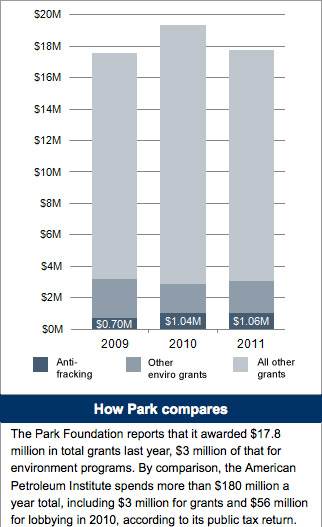 Park Foundation grants