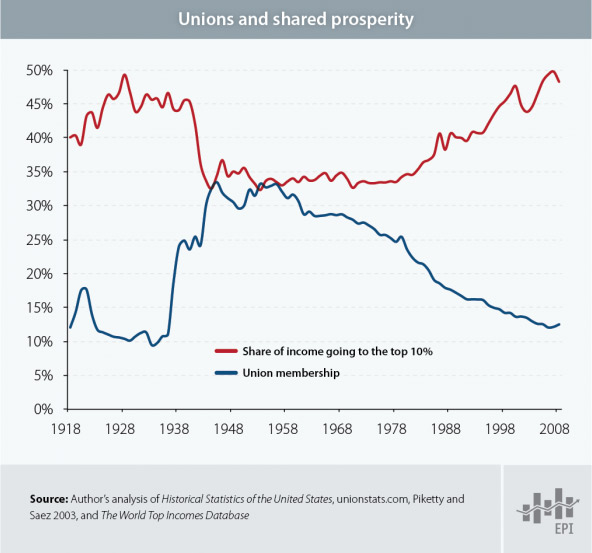 http://www.epi.org/news/union-membership-declines-inequality-rises/