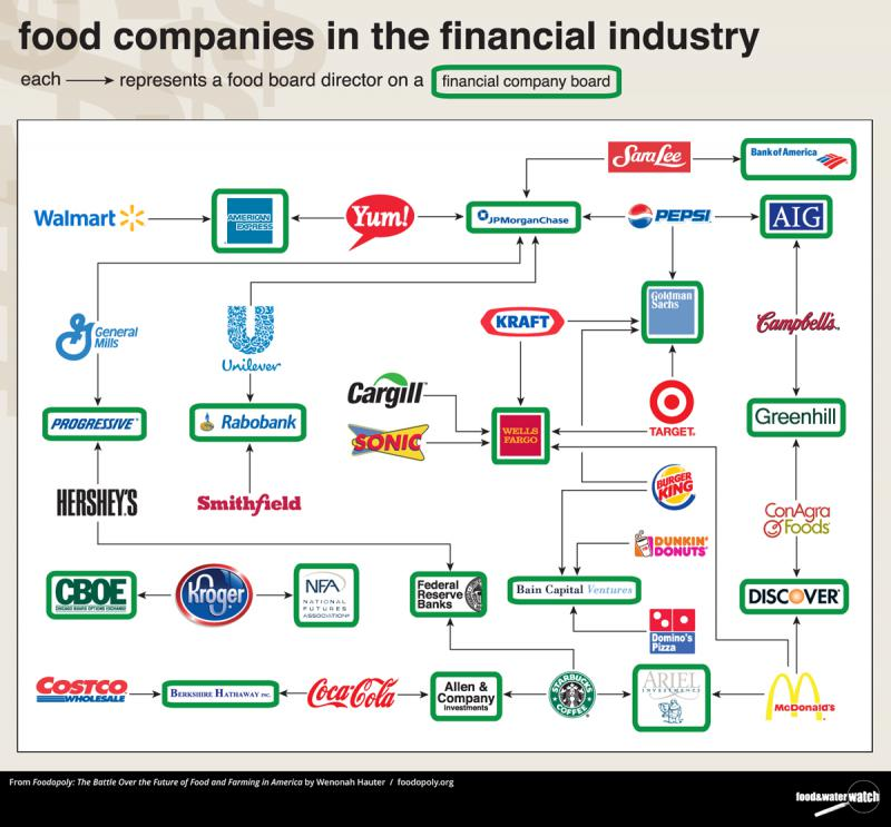 Food companies in the financial industry