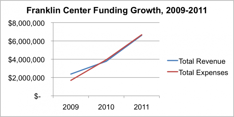 Franklin Growth 2009-2011