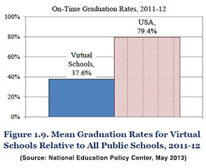 On-time graduation rates, 2011-12