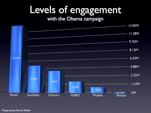 Chart showing the relative importance of various online media to the Obama election campaign. (Source: Patrick Ruffini)