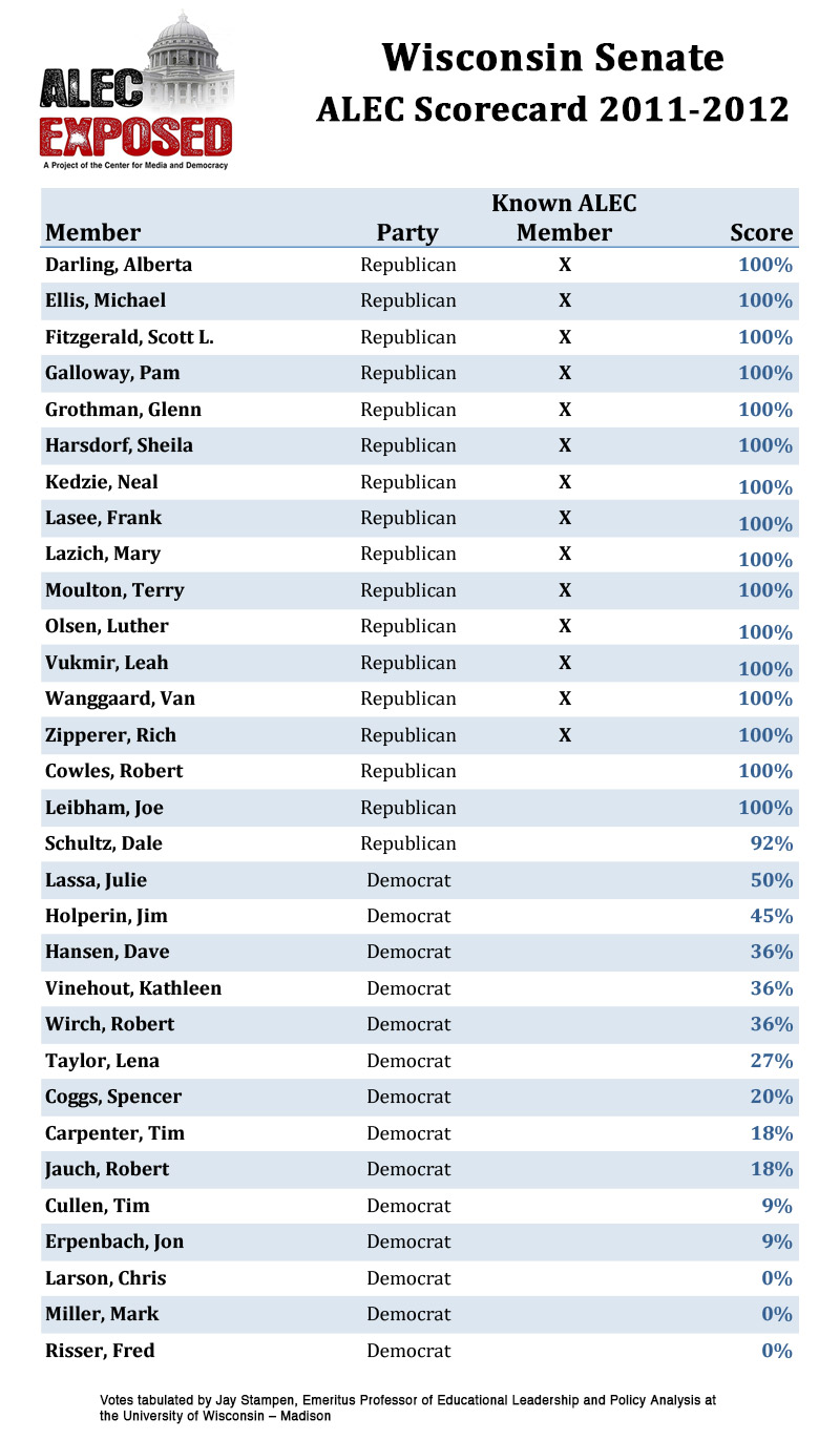 Wisconsin Senate ALEC voting scorecard 2011-2012 session