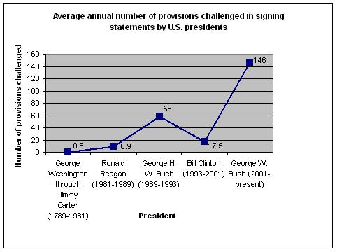 Average annual number of provisions challenged in signing statements by U.S. presidents
