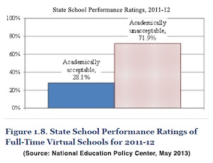 State school performance ratings, 2011-12