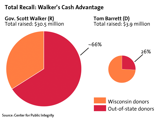 Total Recall: Walker's Cash Advantage