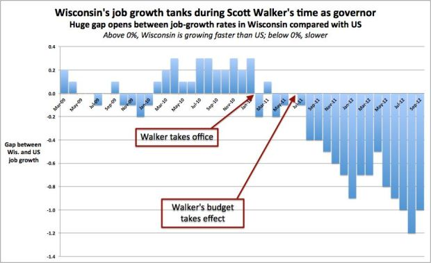 Wisconsin Job Growth (Source: Cap Times, April 30, 2013)